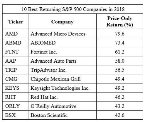 Investing Lesson 1: Active Management is a Loser's Game